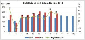 Positive export of pangasius to big markets